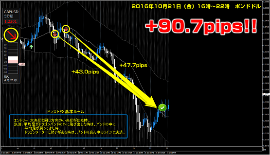 ▼10月21日(金)ポンドドル +90.7pips.png