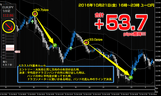 ▼10月21日(金)ユーロ円 +53.7pips.png