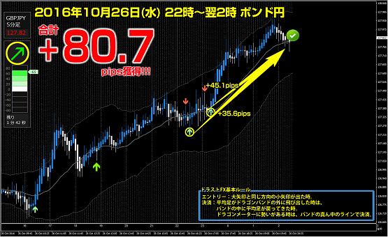 ▼10月26日(水)ポンド円 +80.7pips.png