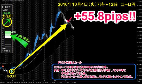 ▼10月4日(火)ユーロ円 +55.8pips.png