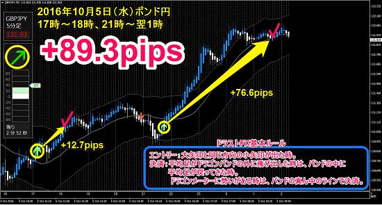 ▼10月5日(水)~ 6日(木)ポンド円 +89.3pips.png