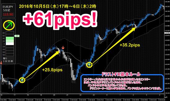 ▼10月5日(水)~ 6日(木)ユーロ円 +61pips.png