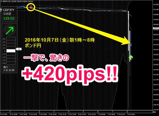 ▼10月7日(金)ポンド円 +420pips.png