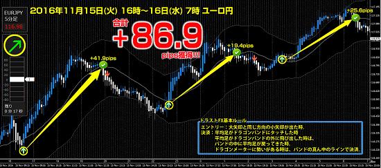 ▼11月15日(火) ユーロ円 +86.9pips.png