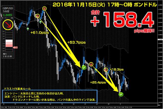 ▼11月15日(火)ポンドドル +158.4ips.png