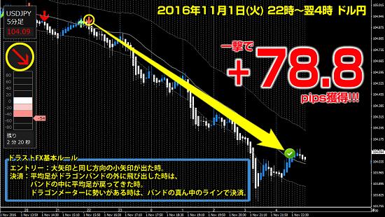 ▼11月1日(火)ドル円 +78.8pips.png