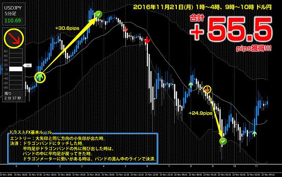 ▼11月21日(月)ドル円 +55.5pips.png