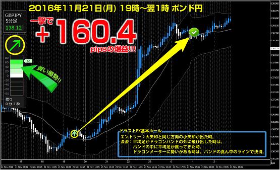 ▼11月21日(月)ポンド円 +160.4pips.png