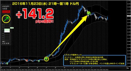 ▼11月23日(水)ドル円 +141.2pips.png