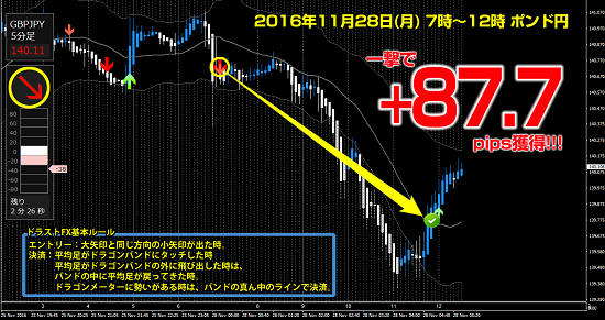 ▼11月28日(月) ポンド円 +87.7pips.png