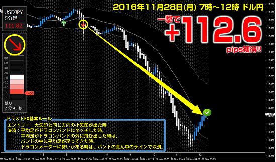 ▼11月28日(月)ドル円 +112.6pips.png