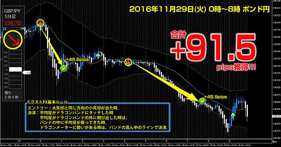 ▼11月29日(火)ポンド円 +91.5pips.png