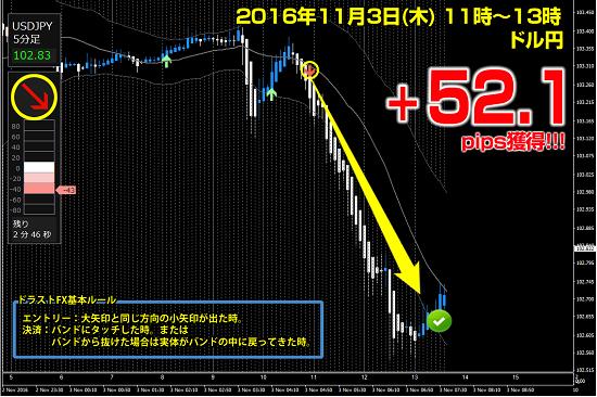 ▼11月3日(木)ドル円 +52.1pips.png
