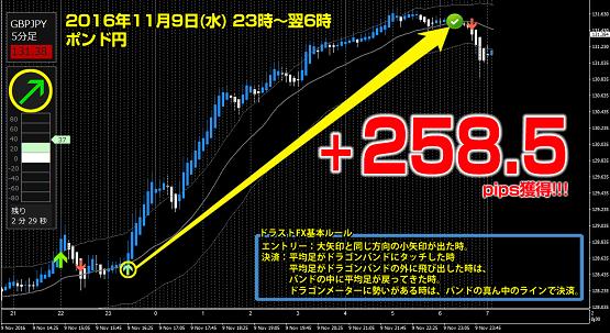▼11月9日(水) ポンド円 +258.5pips.png