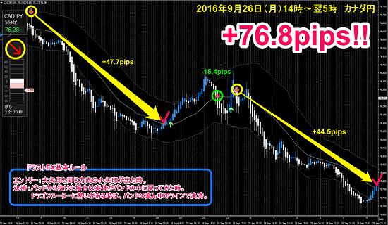 ▼9月26日(月)カナダ円 +76.8pips.png