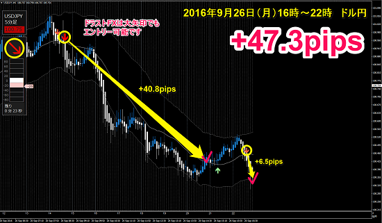 ▼9月26日(月)ドル円 +47.3pips.png