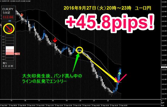 ▼9月27日(火)ユーロ円 +45.8pips.png