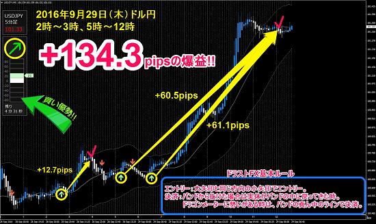 ▼9月29日(木)ドル円 +134.3pips.png