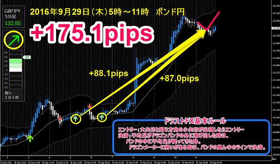 ▼9月29日(木)ポンド円 +175.1pips.png