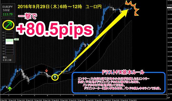 ▼9月29日(木)ユーロ円 +80.5pips.png