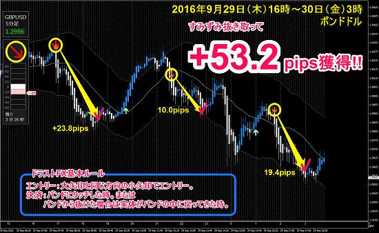 ▼9月29日(木)~ 30日(金)ポンドドル +53.2pips.png