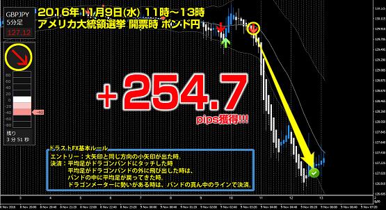 ポンド円 +254.7pips獲得.png