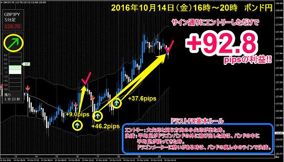 ポンド円 +92.8pips.png