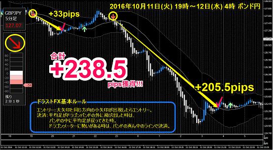 ポンド円 +238.5pips.png