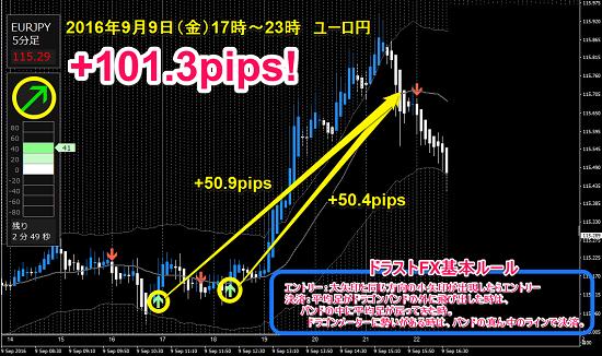 ・9月9日(金)ユーロ円 +101.3pips.png