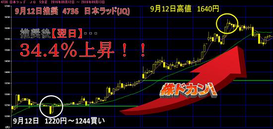 日本ラッド (4736)推奨の翌日に34.4%の急騰.png