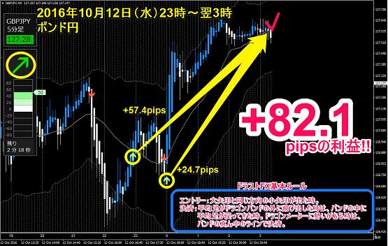 水)ポンド円 +82.1pips.png