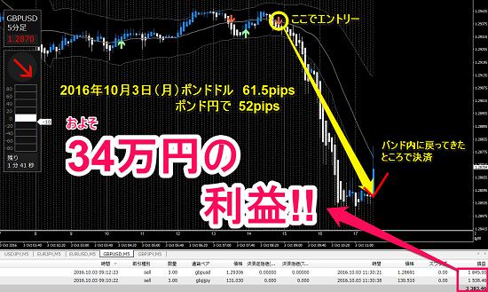 +113.5pips(34万円)利確!.png