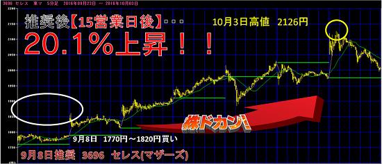 15営業日で20.1%上昇.png